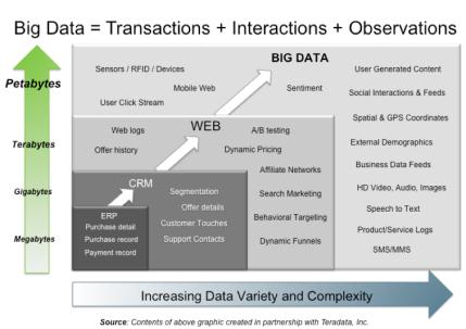 Big Data Diagram