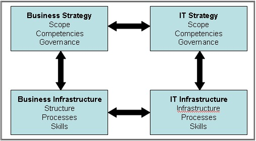 strategic alignment between is it and business Both examples are from opposite ends of a strategic continuum, and neither makes much sense a sustainable business balance can only be realized through the pursuit of alignment.