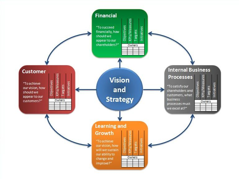 customer balanced scorecard