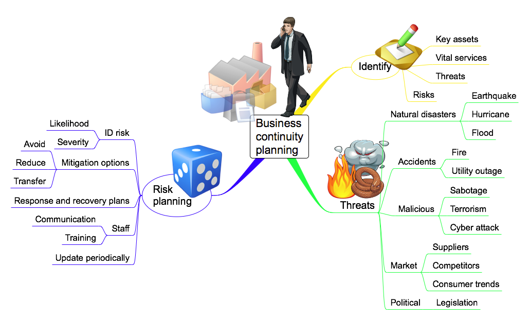 Business Continuity Planning A brief outline – Business Continuity Plan