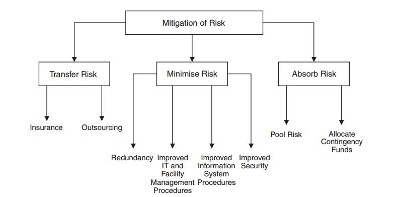Option strategies to mitigate risk