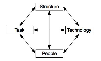 models of organizational change ppt