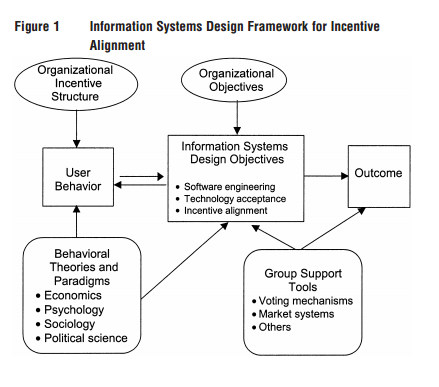 management information system or systems within Defining information systems as work systems: implications for the is field information system or management information system of an actions and arrangements existing within that organisation kroenke (2008, p 6.