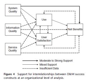 Petter et al. (2008)