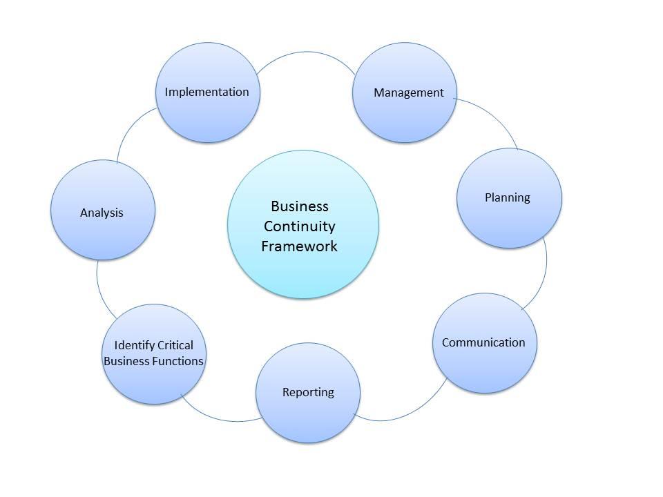 Business Continuity Framework