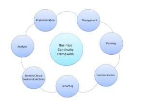 Business Framework