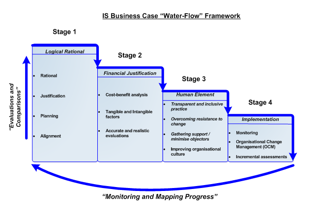 Business Case Flow Framework  Agile Scrum  Capacity Calculation