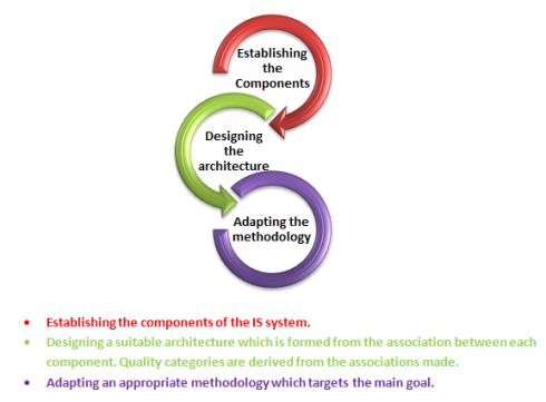 Framework Steps