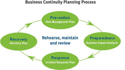Developing a business continuity plan the pprr framework so appropriate framework is a very difficult process it is not an exact science and it is open to interpretation a particular template that is available accmission Image collections