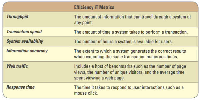 how can apple use efficiency it metrics to improve its business Key performance indicators  uses to gauge its performance over time these metrics are used to  have on a business and how you can use the.