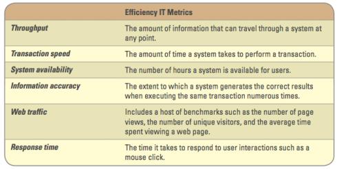Efficiency IT Metrics