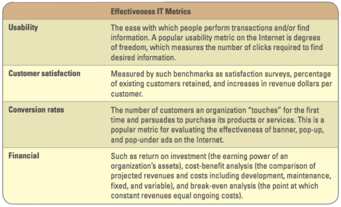 Effectiveness IT Metrics