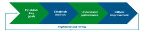 Simple Measuring Framework