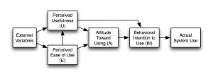 Technology_Acceptance_Model