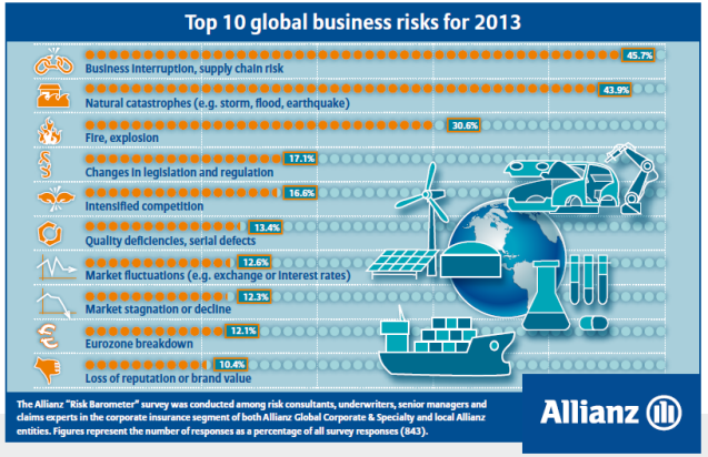 Top 10 business risks for 2013